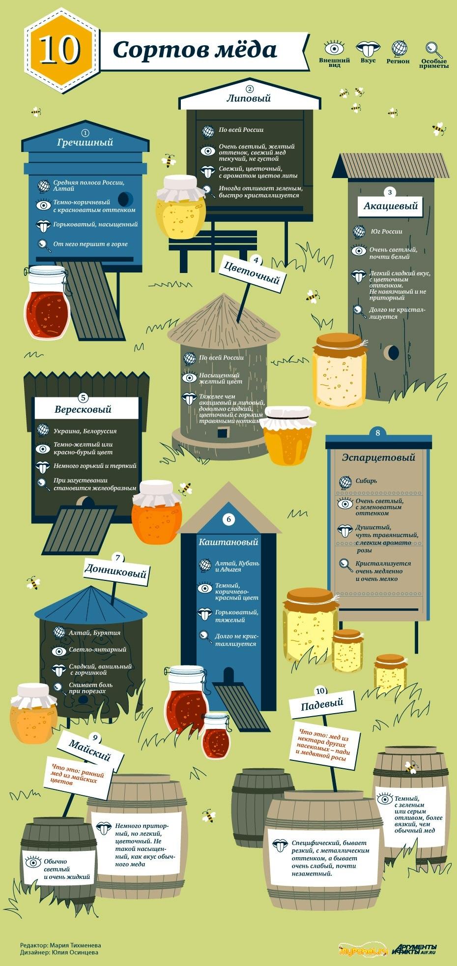 Инфографика - Сорта мёда и его лечебные свойства