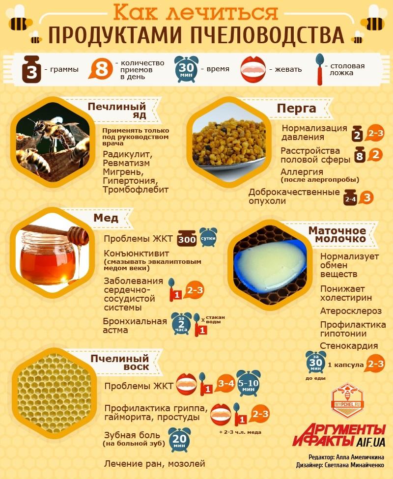 Как лечиться продуктами пчёл
